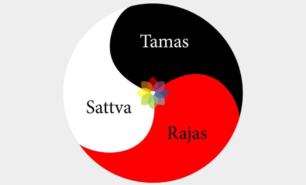 Tamas Sattva Rajas