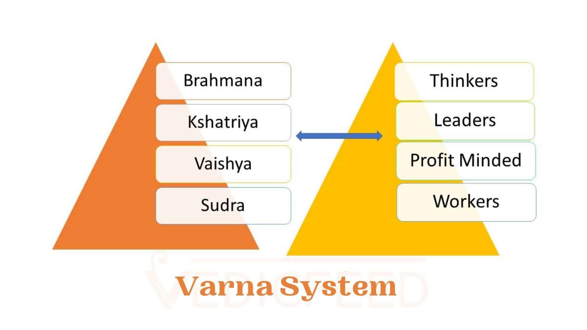 Varna System