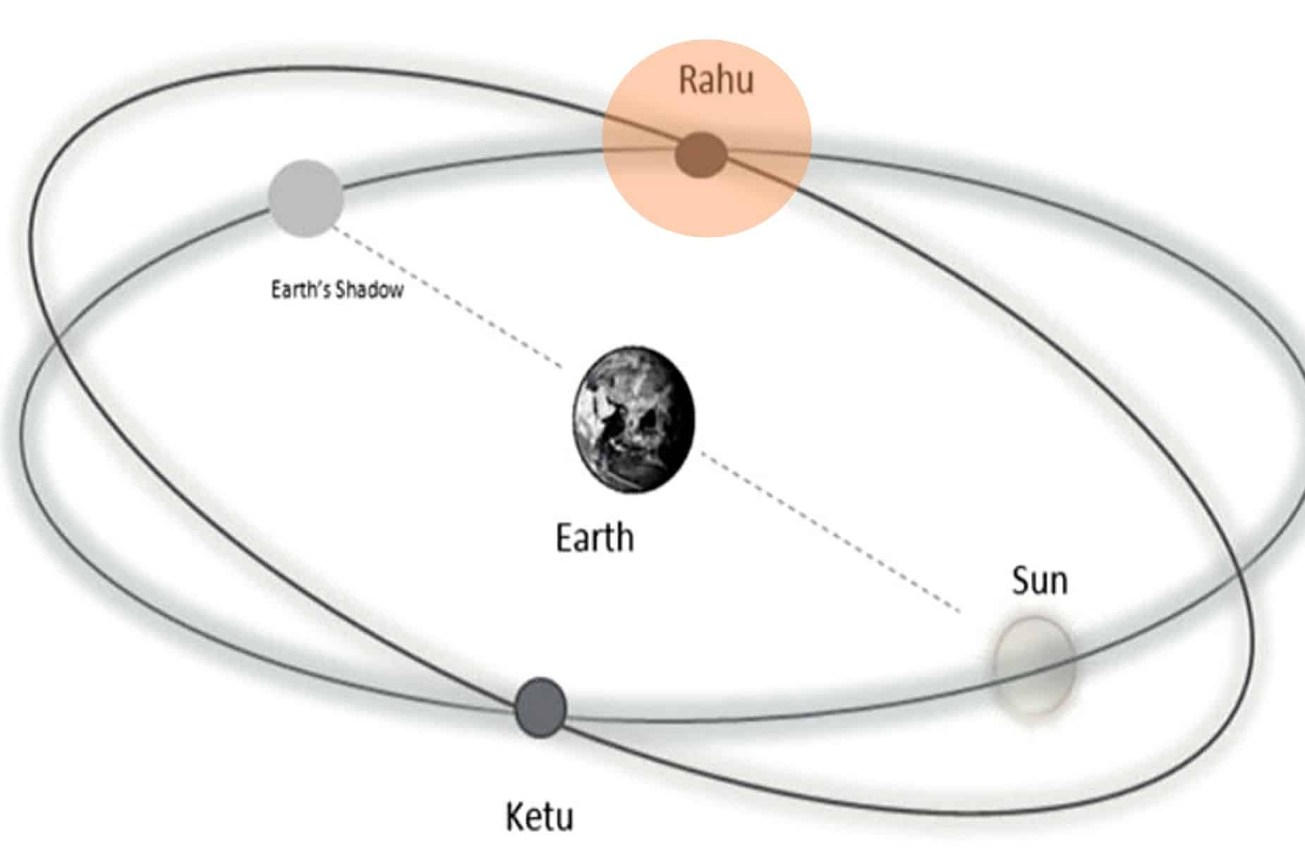 Rahu in Different House of Vedic Astrology