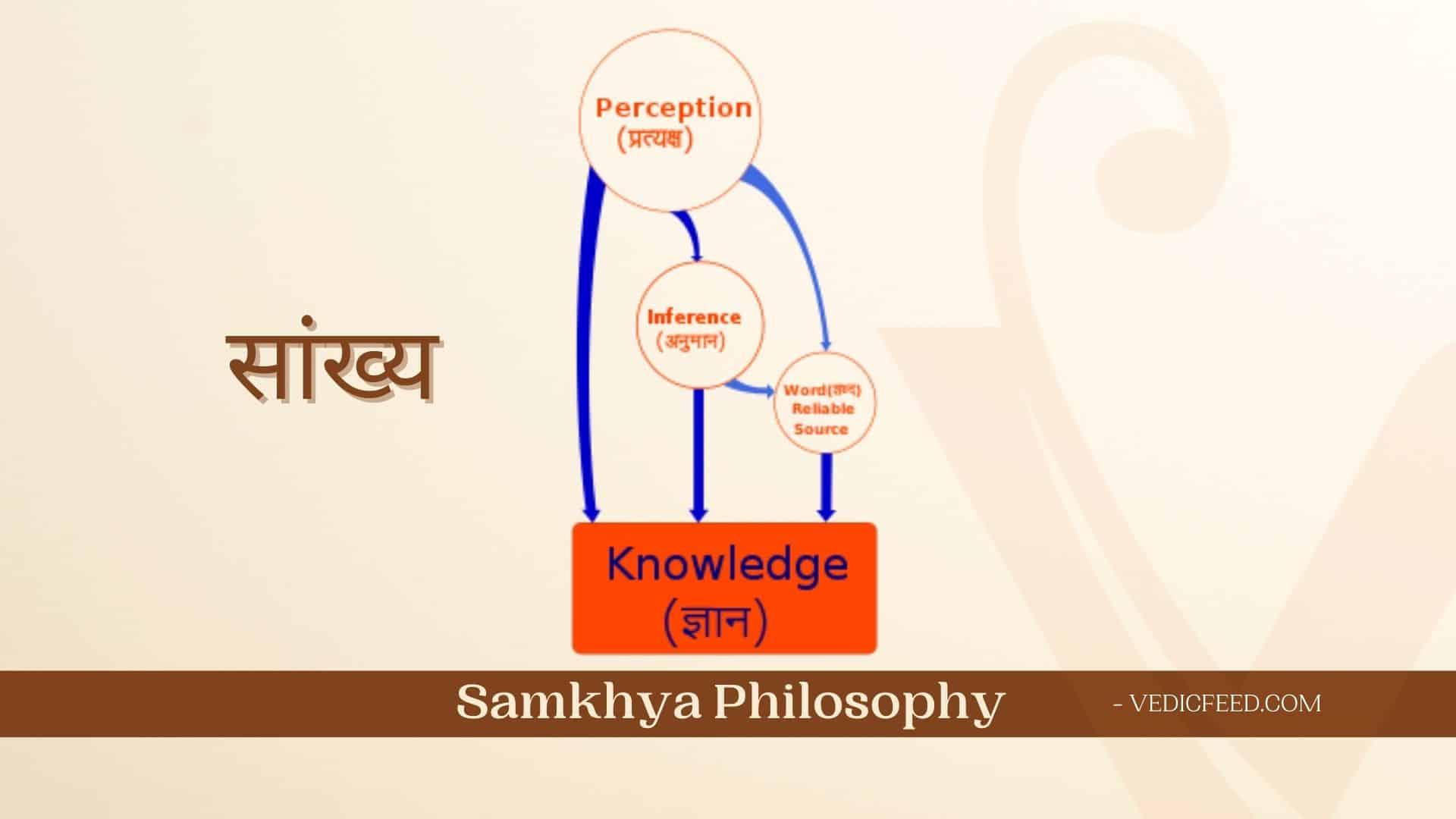 Samkhya School of Philosophy